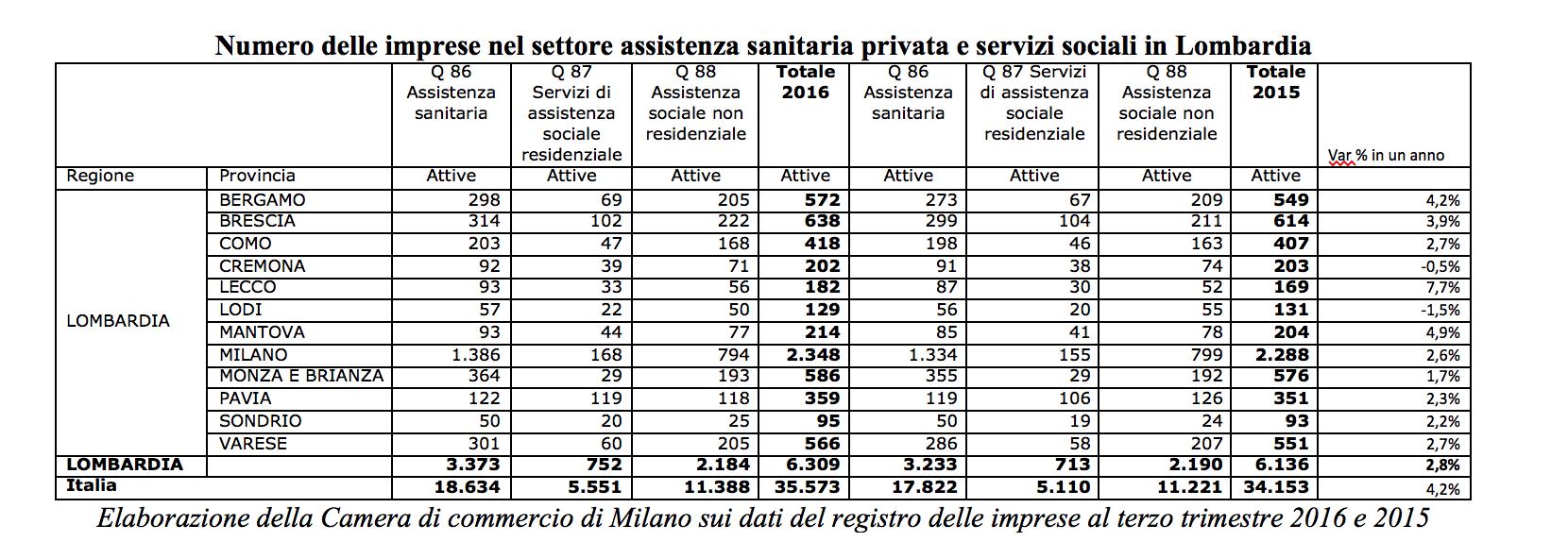 Imprese salute Brescia