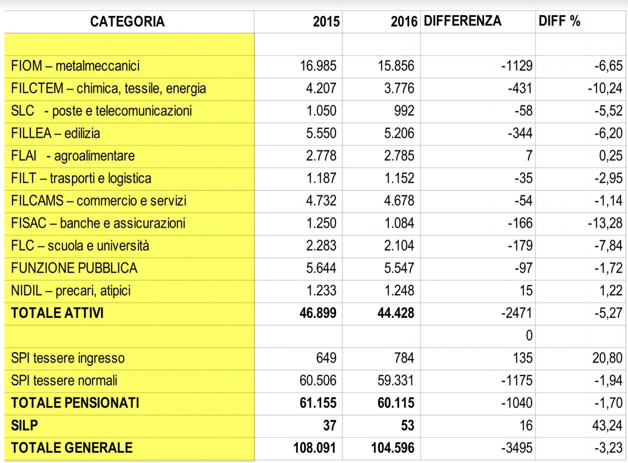 Iscritti Cgil Brescia 2016